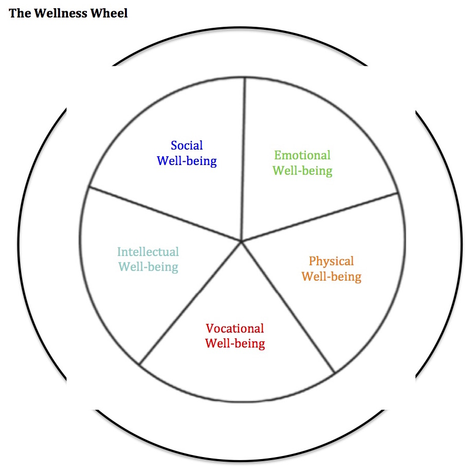 self care wheel blank pdf